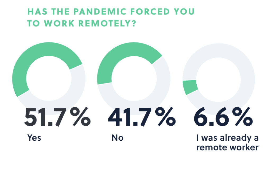 Has the pandemic forced you to work remotely?